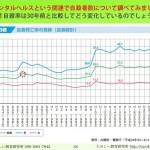 日本人の自殺率 長期統計