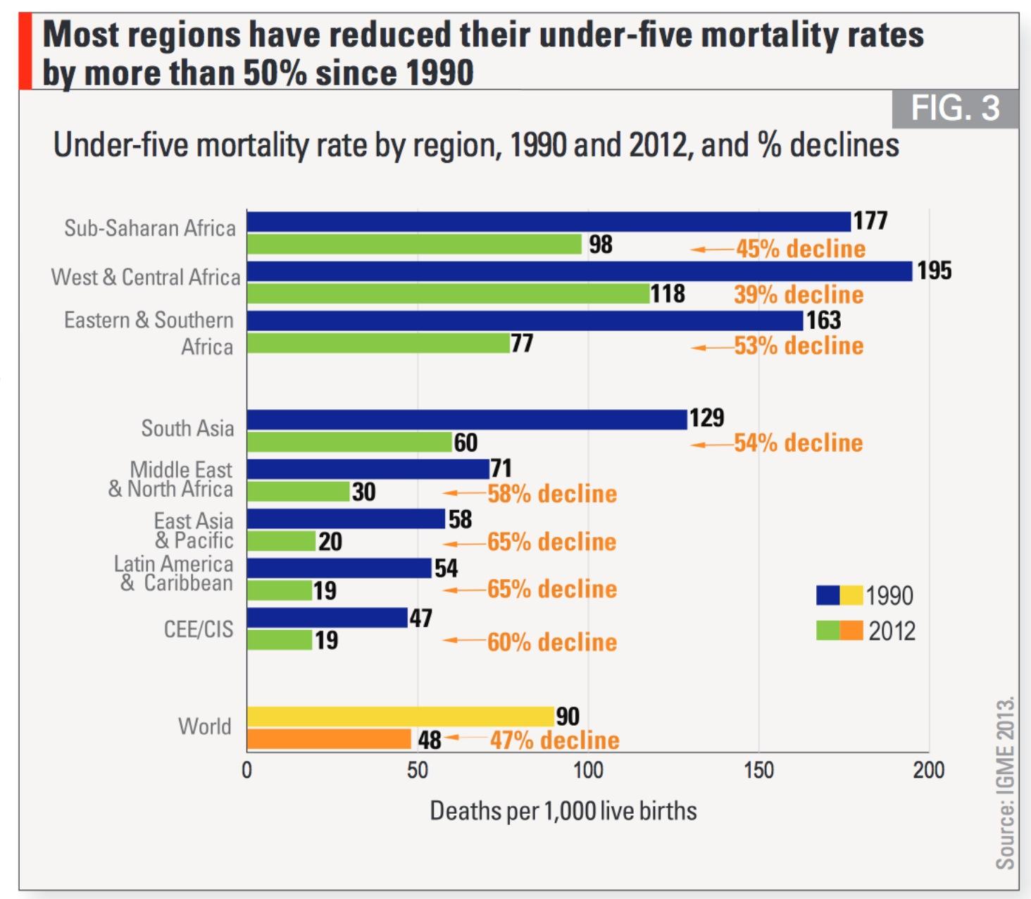 世界 乳幼児死亡率の推移1990-2012