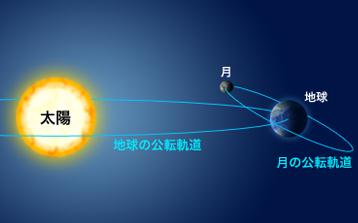 地球の公転軌道