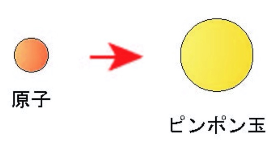 原子とピンポン球
