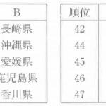 沖縄県の面積、有人島数、年間降水量、年間快晴日数