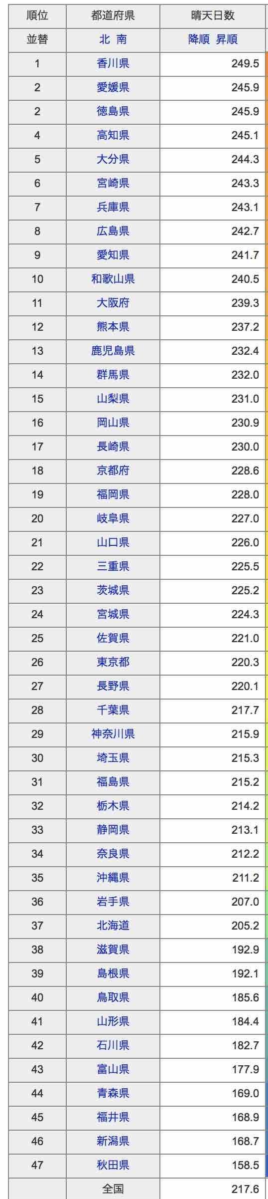 晴れの日統計2010