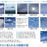 自由研究〈たのしい雲の観察〉