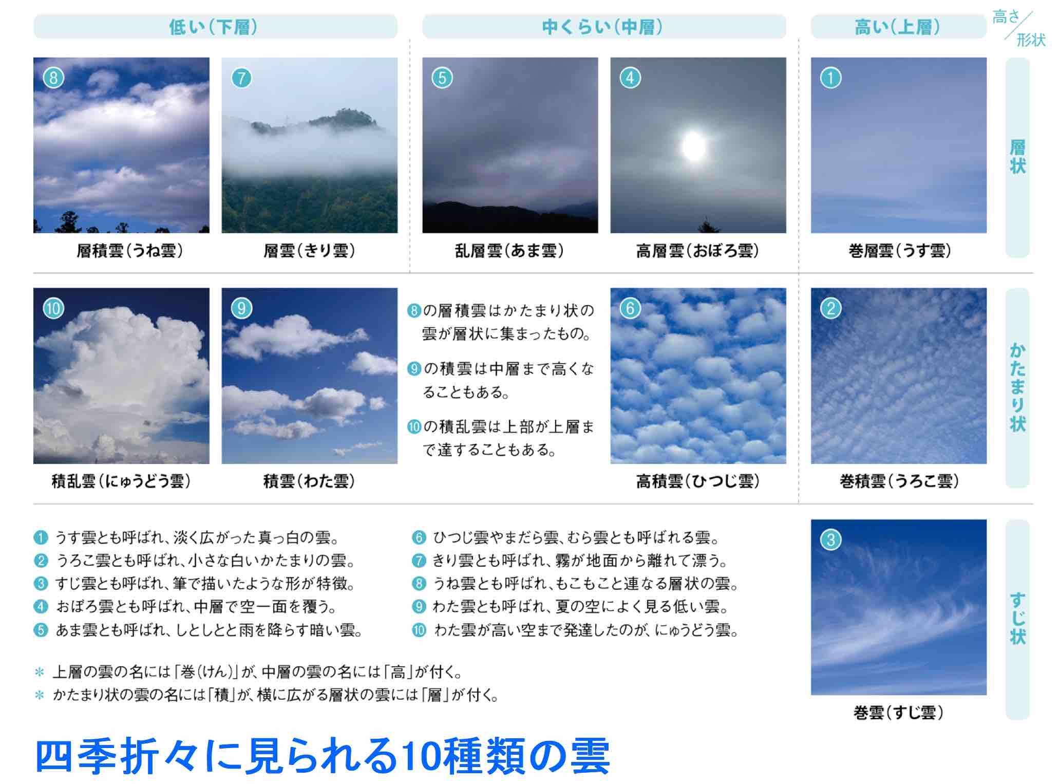 たのしい雲の観察b