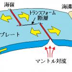 富士山とプレートの重なり 大きな山ができるには ①