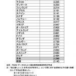 日本人の成人の学力-好奇心が低くなっていくのは日本特有の現象か-読者の方からの質問に答えて(後編)
